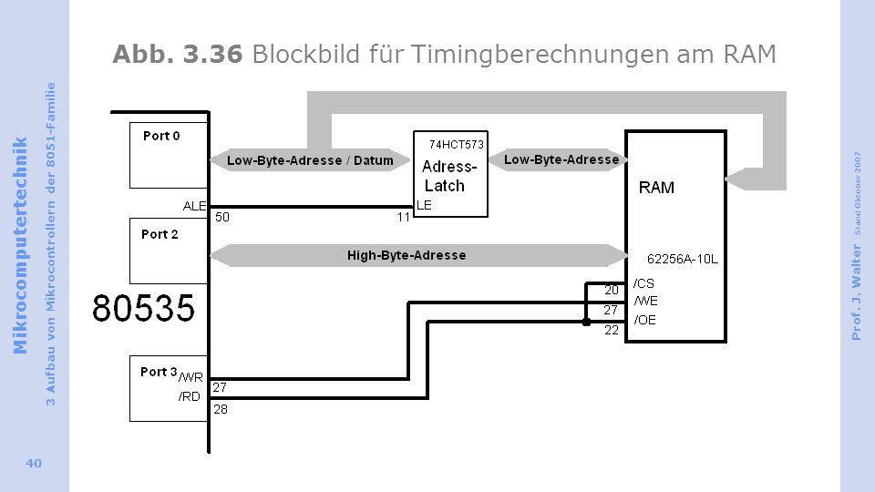 Abb. 3.36 Blockbild für Timingberechnungen am RAM