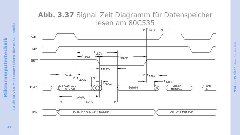 Abb. 3.37 Signal-Zeit Diagramm für Datenspeicher lesen am 80C535