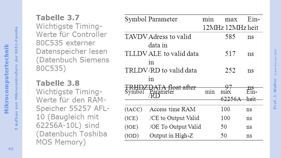 Tabelle 3.7 Wichtigste Timing-Werte für Controller 80C535 externer Datenspeicher lesen (Datenbuch Siemens 80C535) Tabelle 3.8 Wichtigste Timing-Werte für den RAM-Speicher 55257 AFL-10 (Baugleich mit 62256A‑10L) sind (Datenbuch Toshiba MOS Memory)