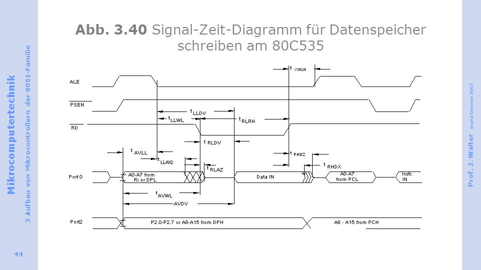 Abb. 3.40 Signal-Zeit-Diagramm für Datenspeicher schreiben am 80C535
