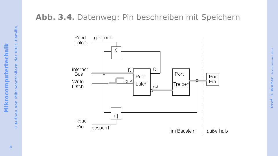 Abb. 3.4. Datenweg: Pin beschreiben mit Speichern
