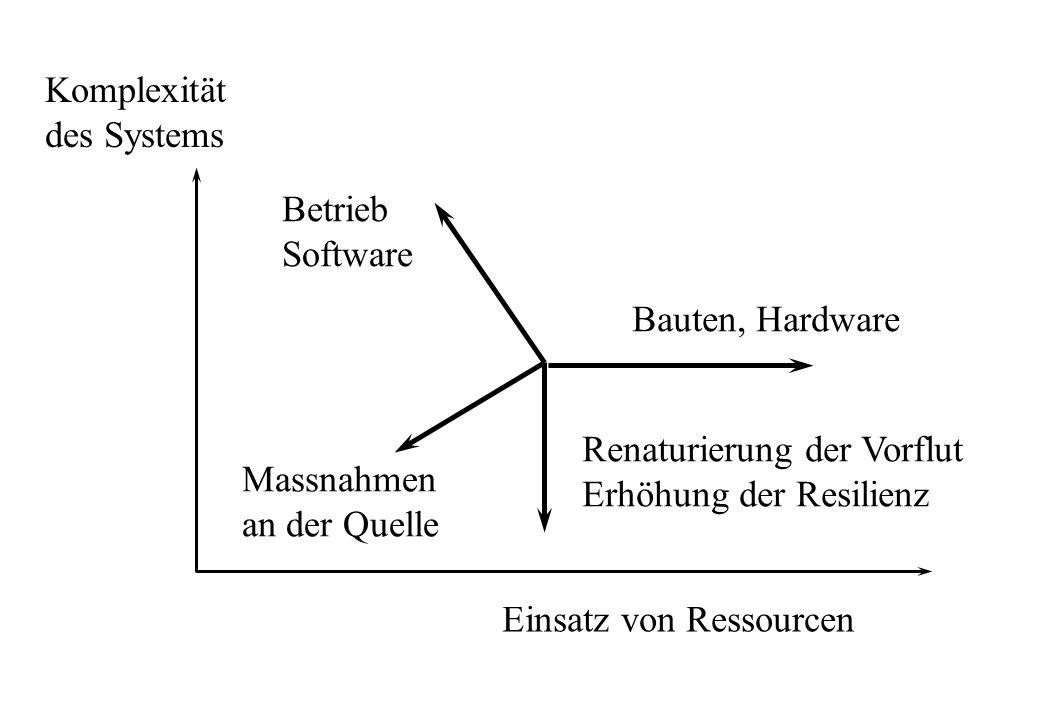 Komplexität des Systems. Einsatz von Ressourcen. Bauten, Hardware. Betrieb. Software. Massnahmen.