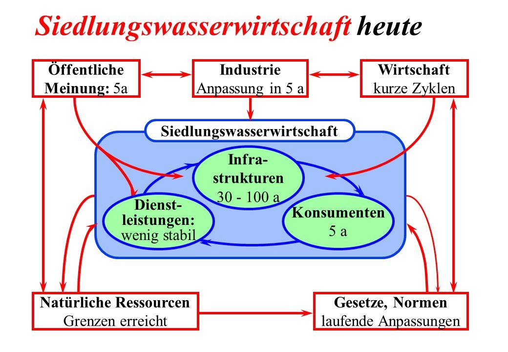 Siedlungswasserwirtschaft