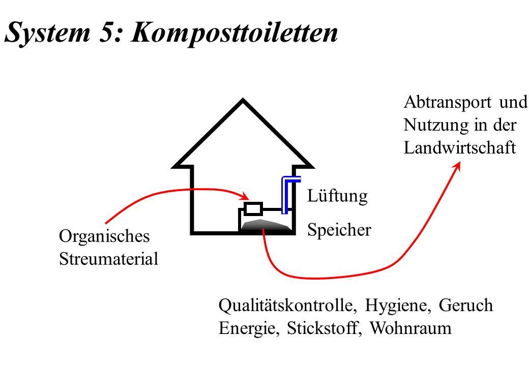 System 5: Komposttoiletten