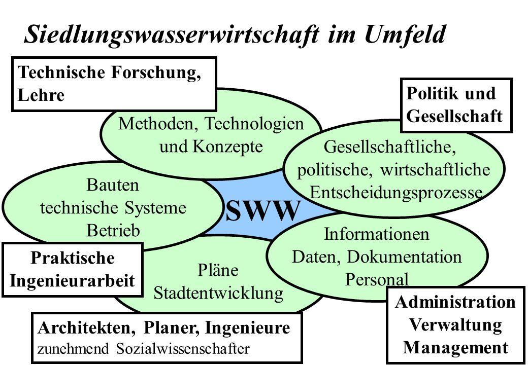 SWW Siedlungswasserwirtschaft im Umfeld Technische Forschung, Lehre