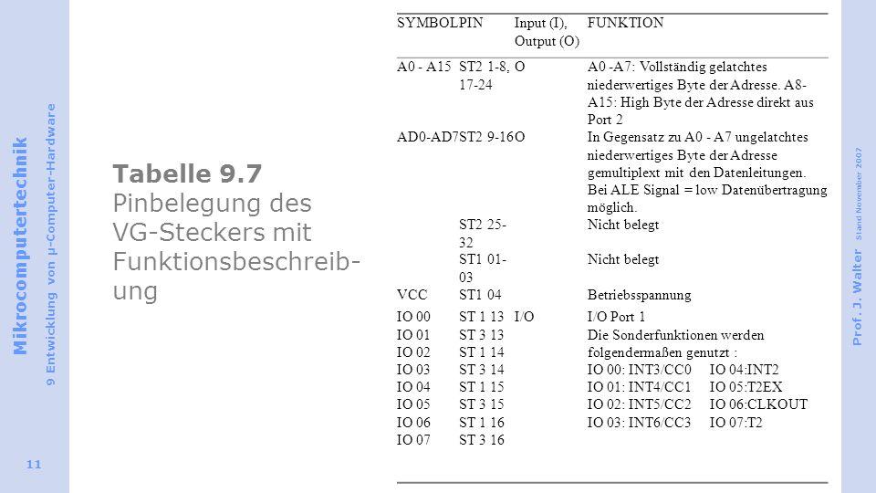 Tabelle 9.7 Pinbelegung des VG-Steckers mit Funktionsbeschreib-ung