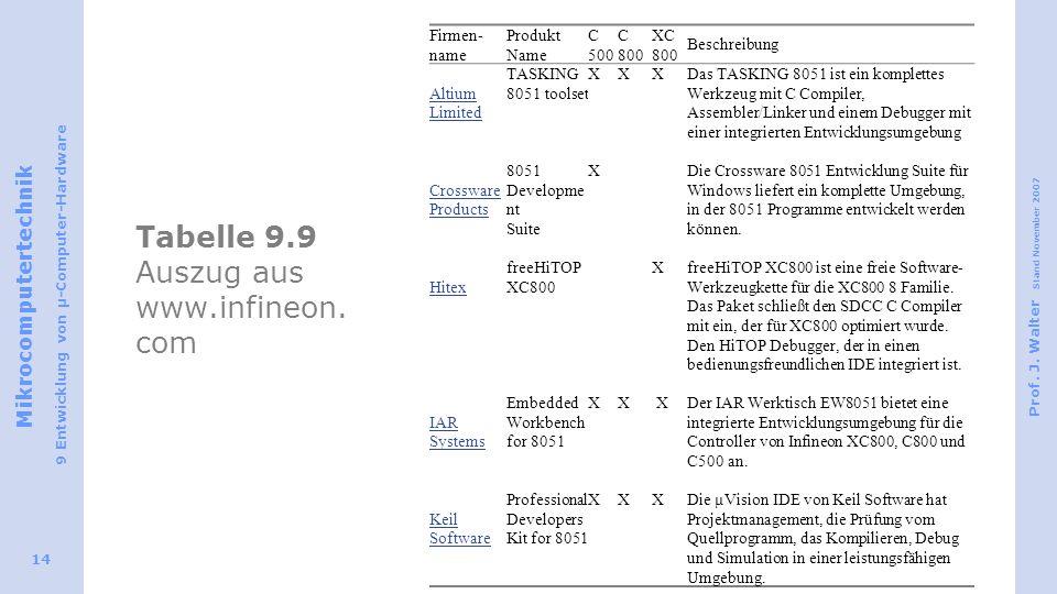 Tabelle 9.9 Auszug aus www.infineon.com