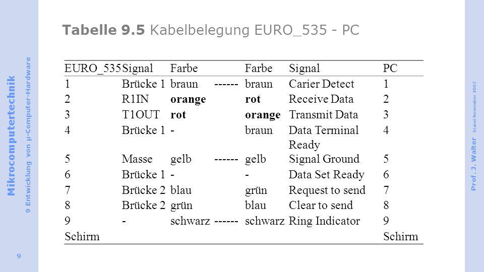 Tabelle 9.5 Kabelbelegung EURO_535 - PC