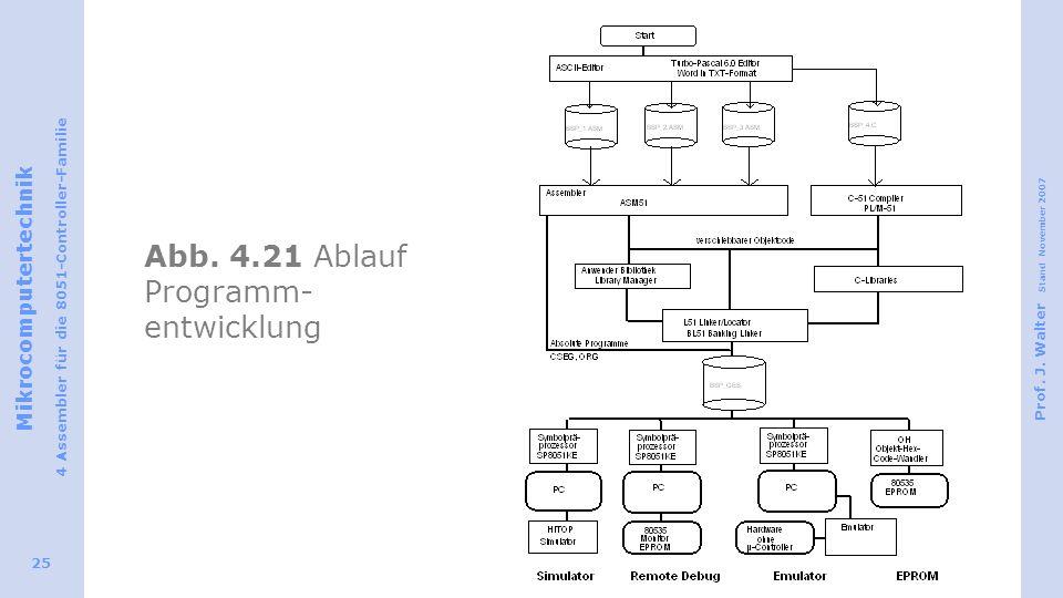 Abb. 4.21 Ablauf Programm-entwicklung