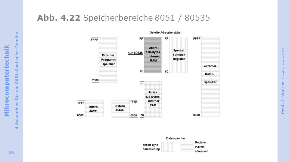 Abb. 4.22 Speicherbereiche 8051 / 80535