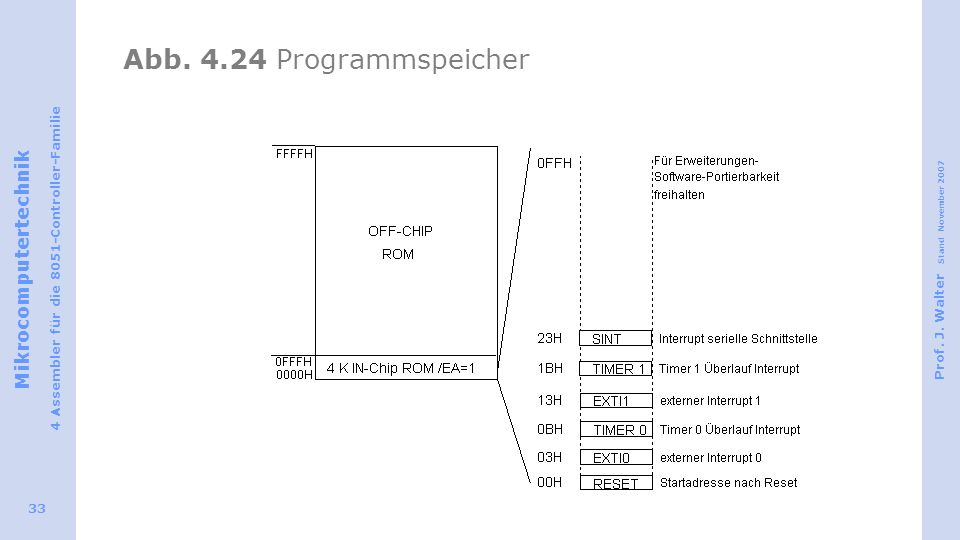 Abb. 4.24 Programmspeicher
