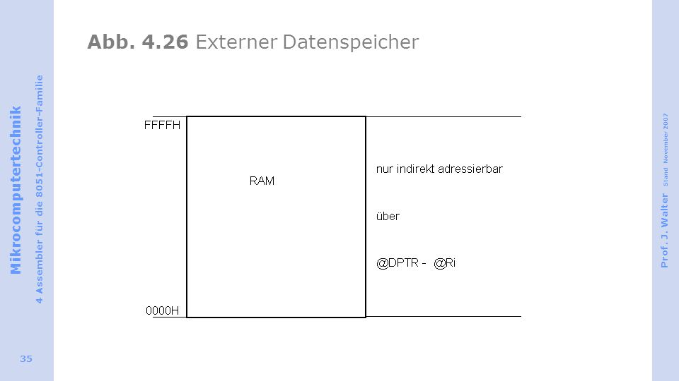 Abb. 4.26 Externer Datenspeicher