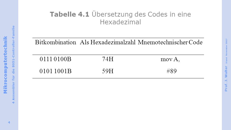 Tabelle 4.1 Übersetzung des Codes in eine Hexadezimal