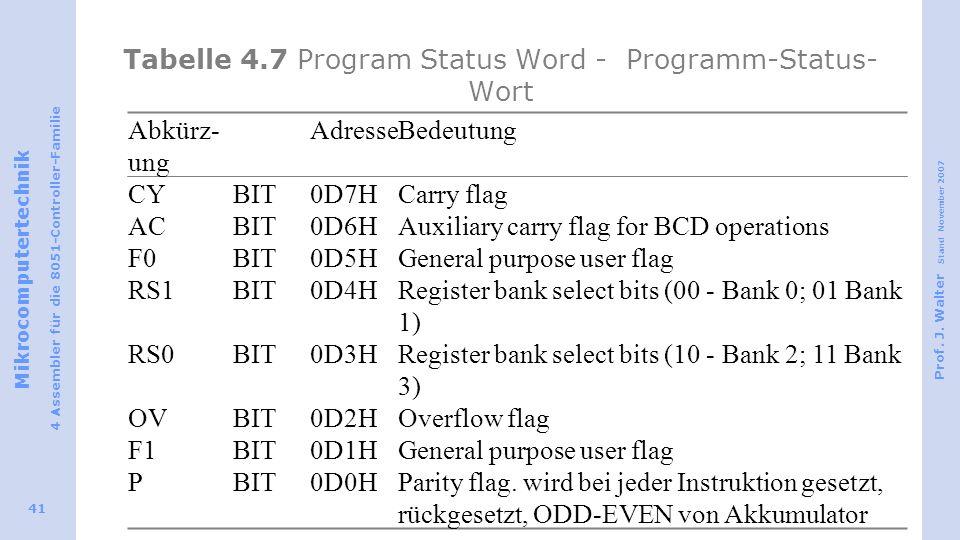 Tabelle 4.7 Program Status Word - Programm-Status-Wort