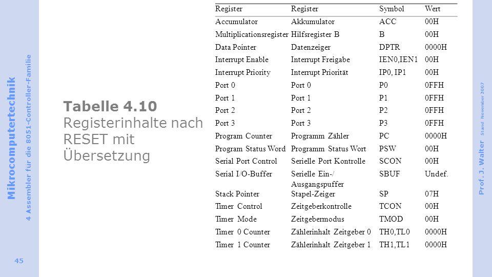 Tabelle 4.10 Registerinhalte nach RESET mit Übersetzung