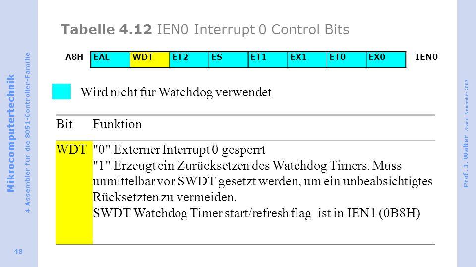 Tabelle 4.12 IEN0 Interrupt 0 Control Bits
