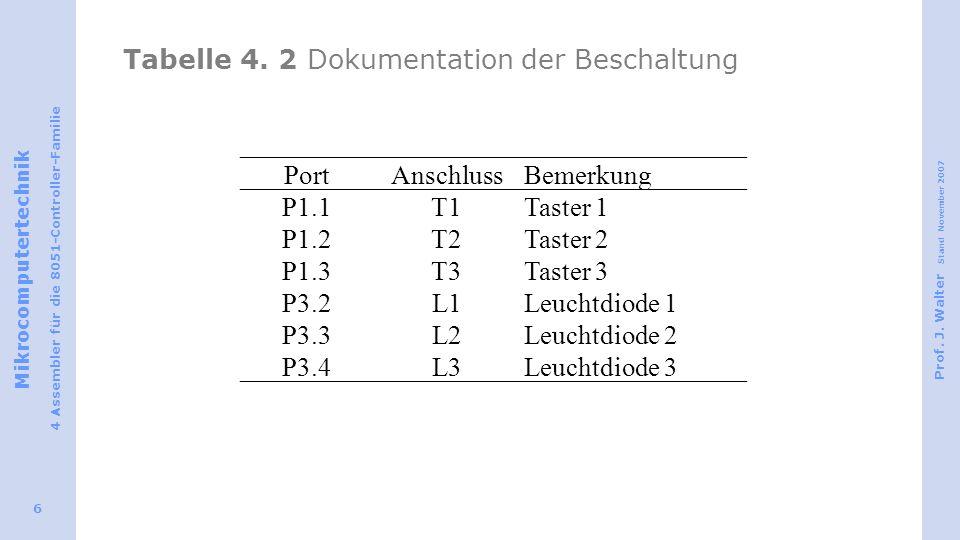 Tabelle 4. 2 Dokumentation der Beschaltung