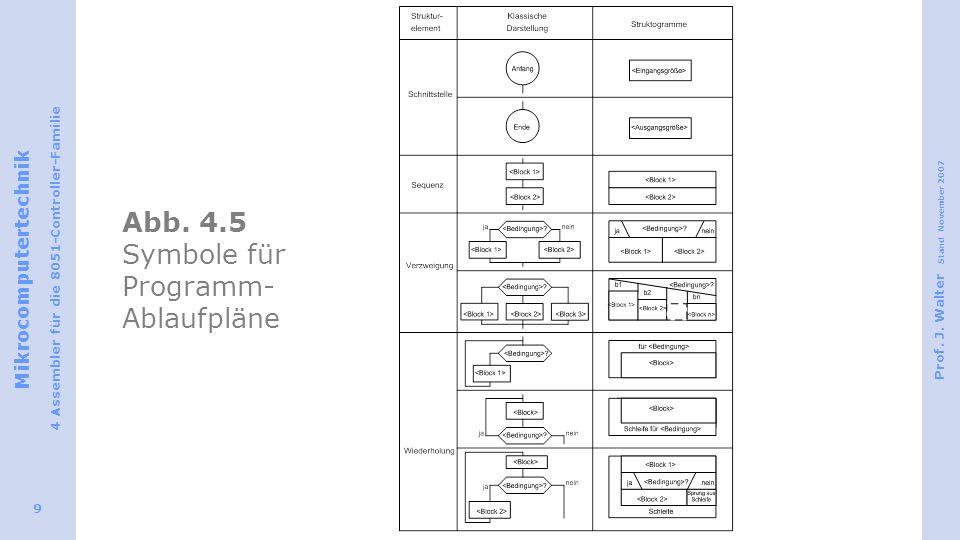 Abb. 4.5 Symbole für Programm-Ablaufpläne