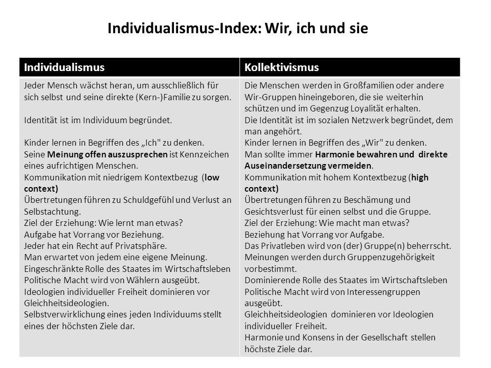 Individualismus-Index: Wir, ich und sie