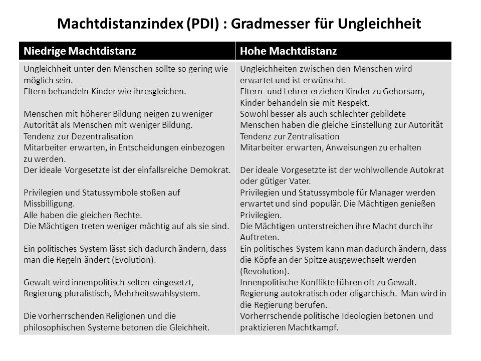 Machtdistanzindex (PDI) : Gradmesser für Ungleichheit
