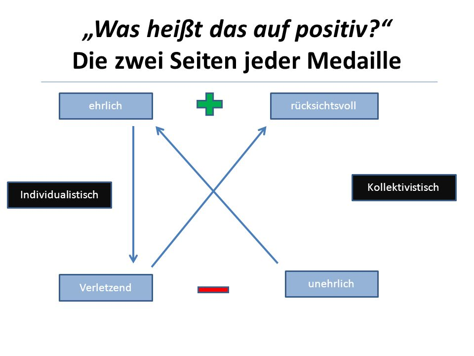 """""""Was heißt das auf positiv Die zwei Seiten jeder Medaille"""