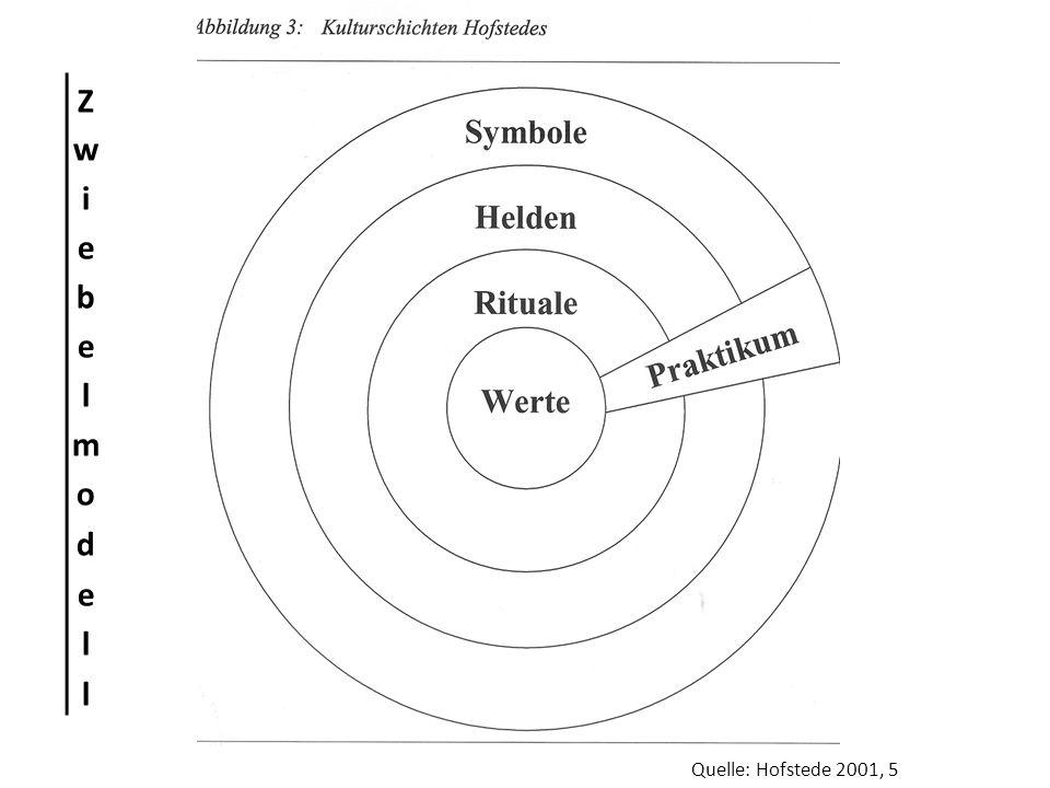 Zwiebelmodell Quelle: Hofstede 2001, 5
