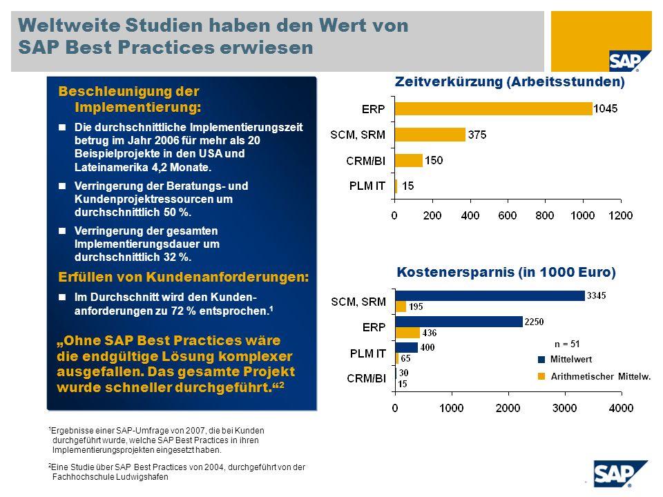 Weltweite Studien haben den Wert von SAP Best Practices erwiesen