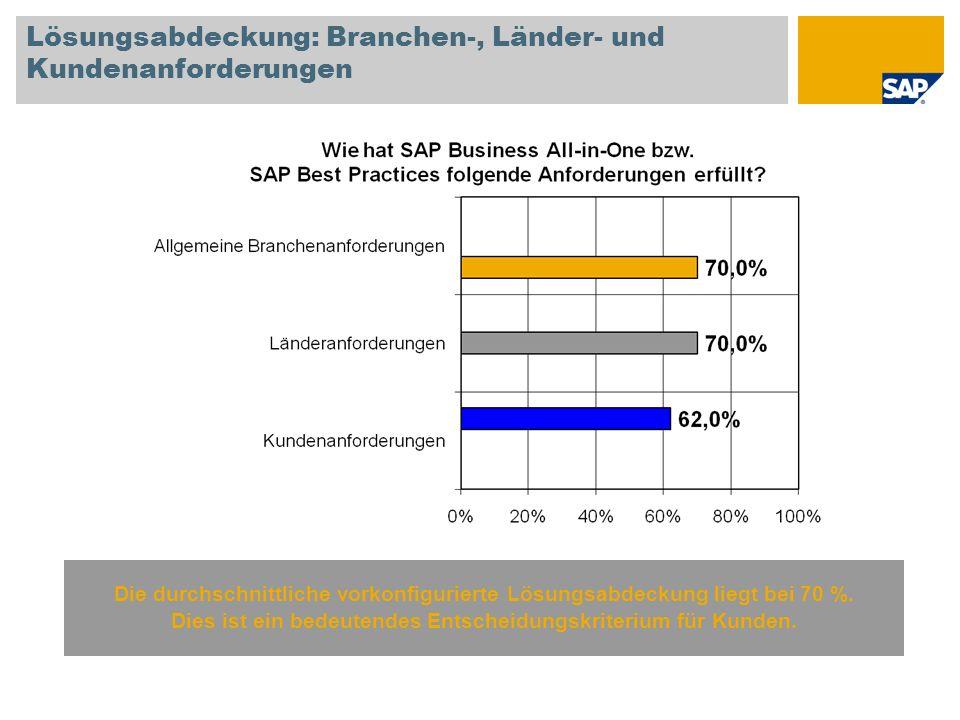 Lösungsabdeckung: Branchen-, Länder- und Kundenanforderungen
