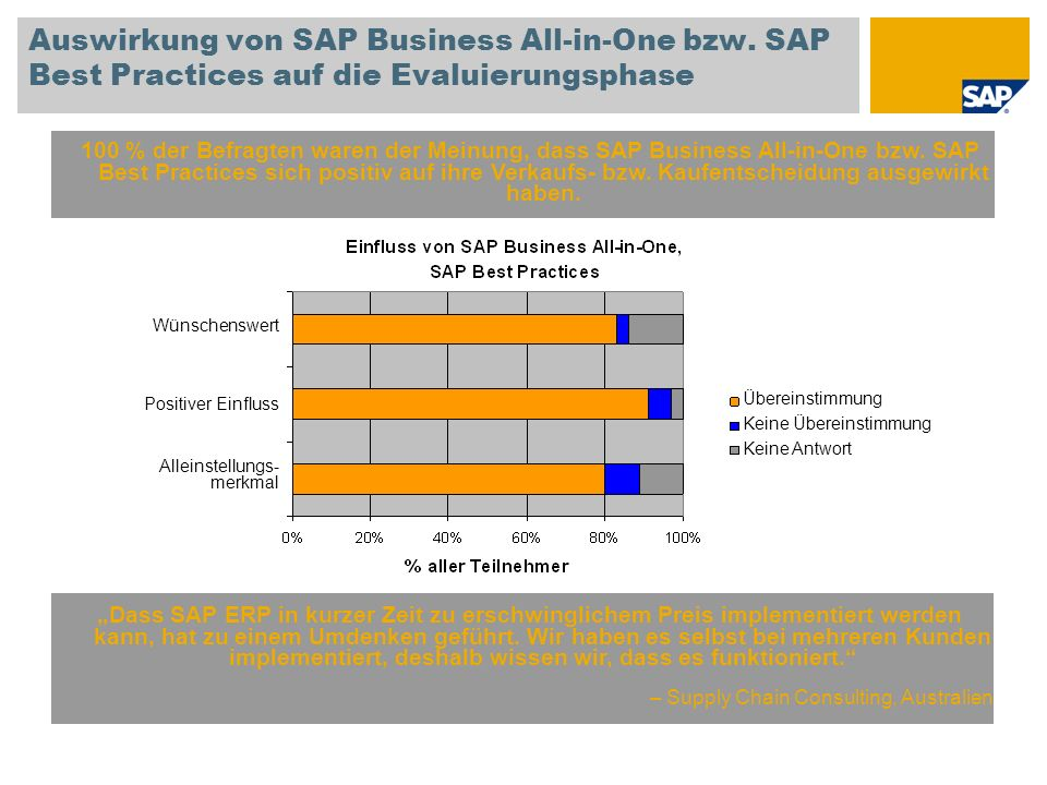 Auswirkung von SAP Business All-in-One bzw