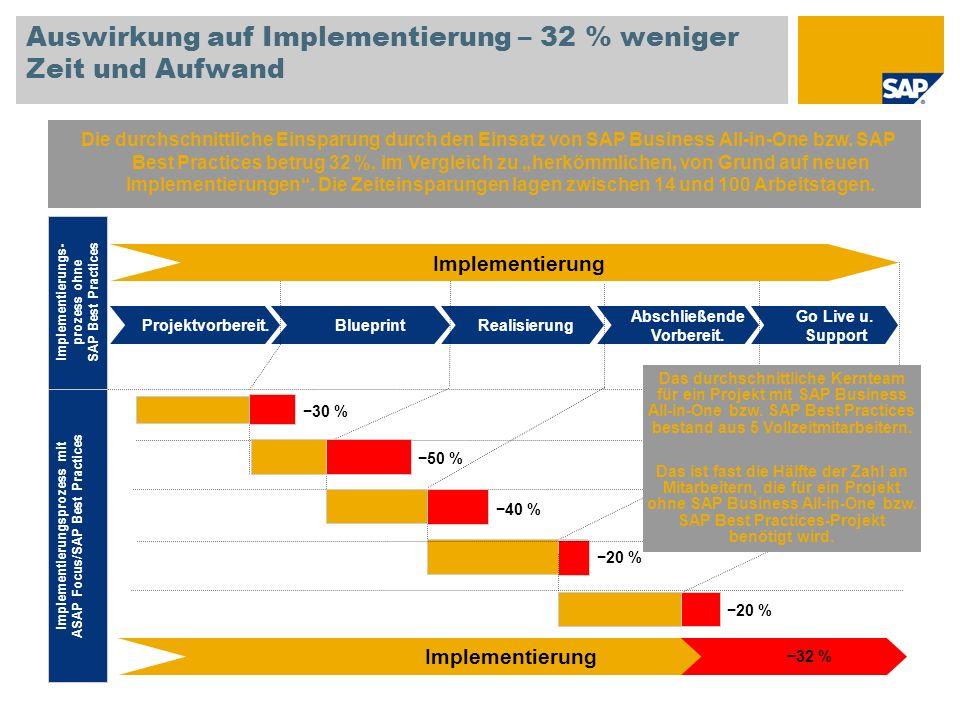 Auswirkung auf Implementierung – 32 % weniger Zeit und Aufwand