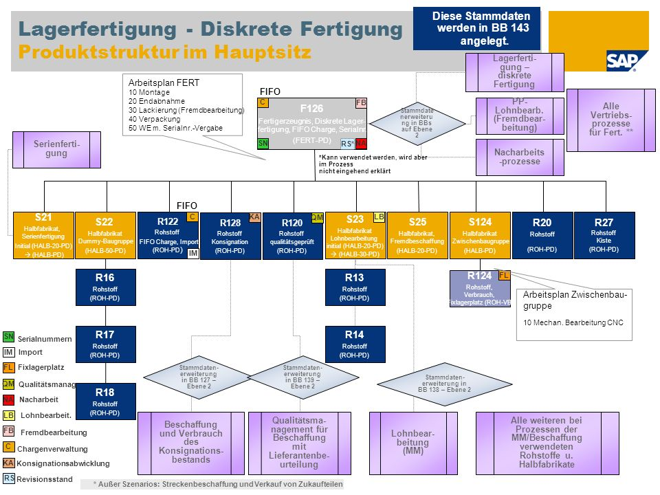 Lagerfertigung - Diskrete Fertigung Produktstruktur im Hauptsitz