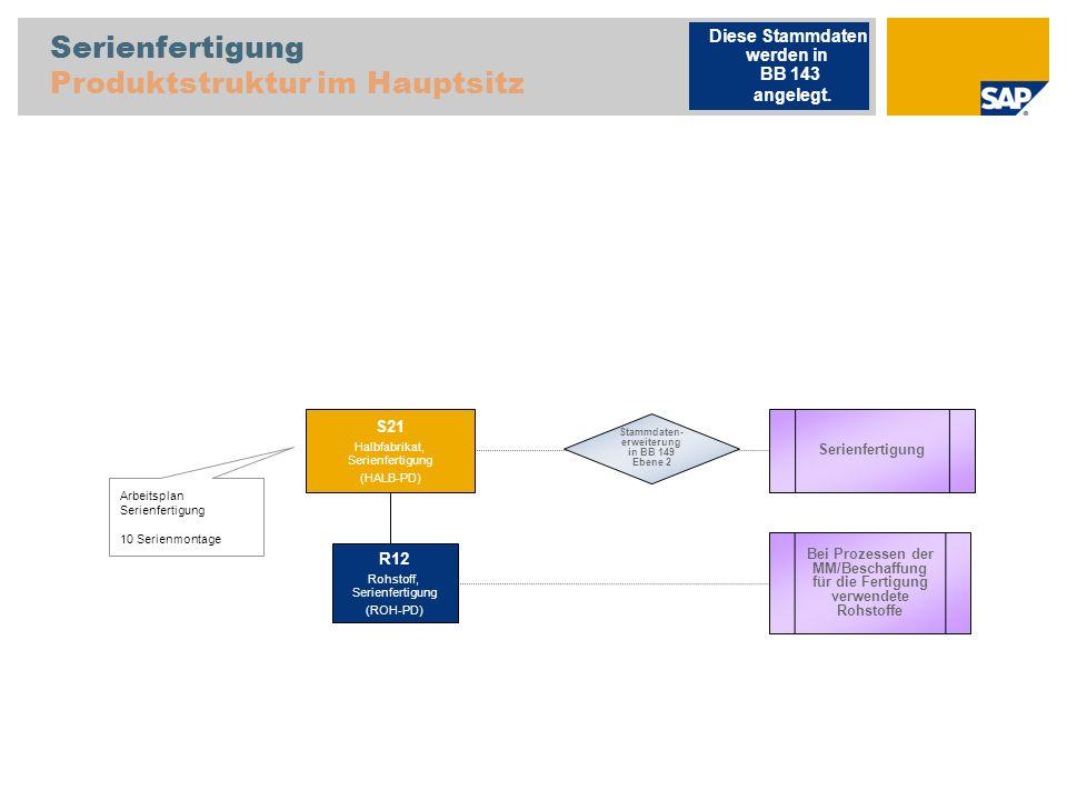 Serienfertigung Produktstruktur im Hauptsitz
