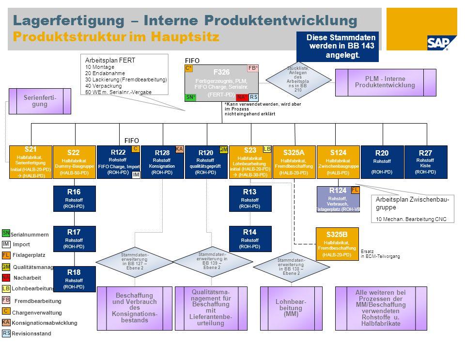 Lagerfertigung – Interne Produktentwicklung Produktstruktur im Hauptsitz