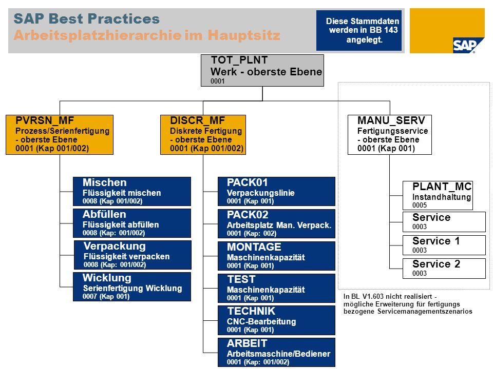 SAP Best Practices Arbeitsplatzhierarchie im Hauptsitz