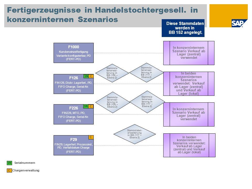 Fertigerzeugnisse in Handelstochtergesell. in konzerninternen Szenarios