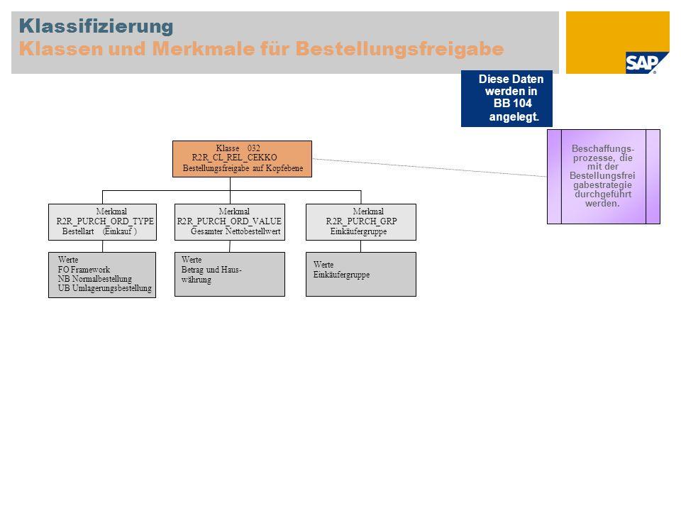 Klassifizierung Klassen und Merkmale für Bestellungsfreigabe