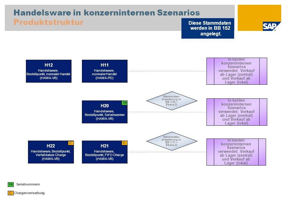 Handelsware in konzerninternen Szenarios Produktstruktur