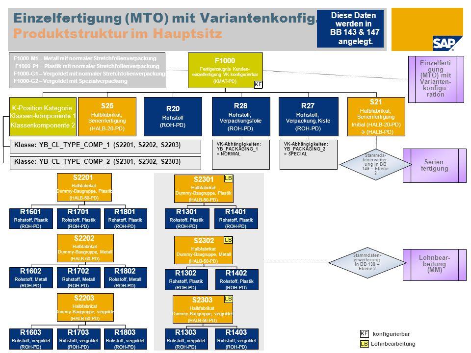 Einzelfertigung (MTO) mit Variantenkonfig. Produktstruktur im Hauptsitz