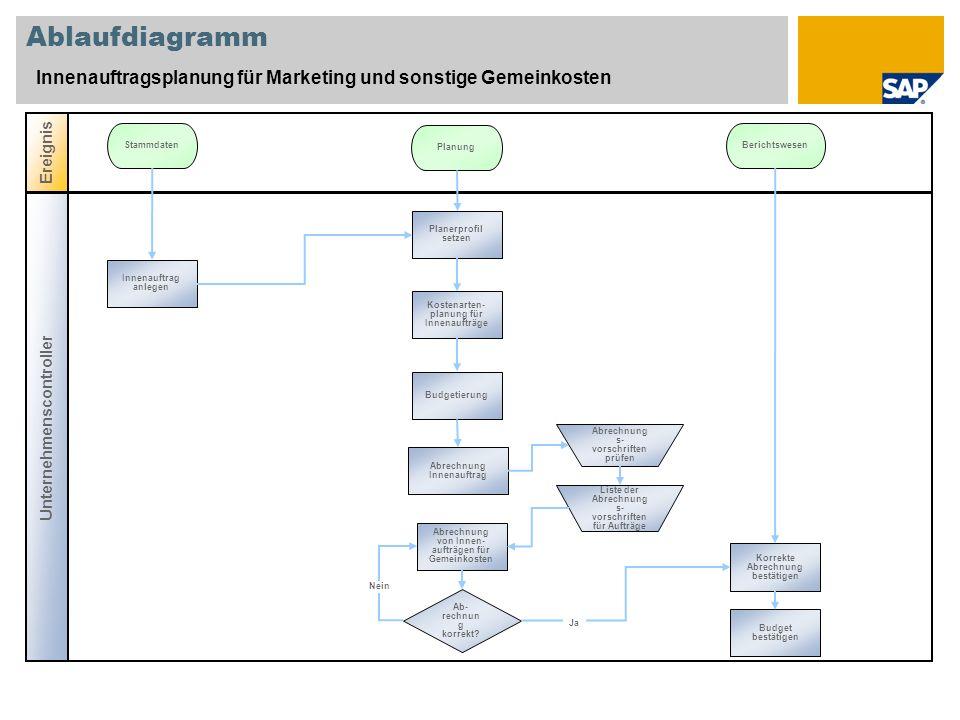 Ablaufdiagramm Innenauftragsplanung für Marketing und sonstige Gemeinkosten. Ereignis. Stammdaten.