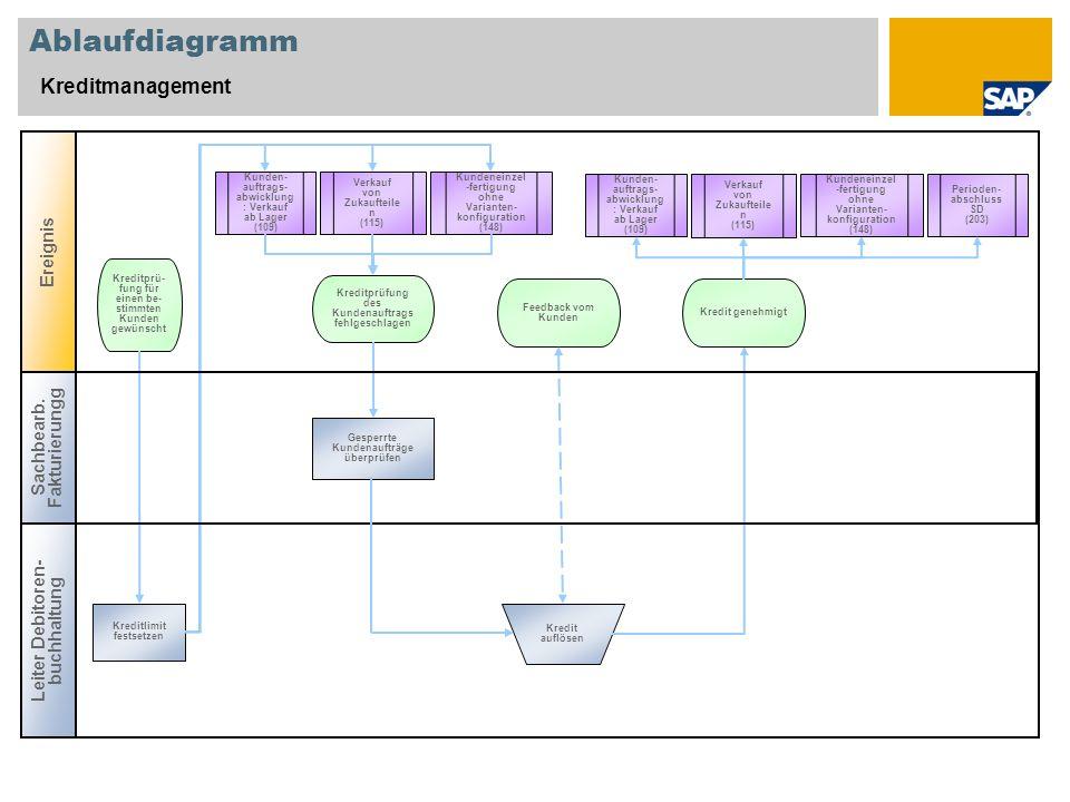 Ablaufdiagramm Kreditmanagement Ereignis Sachbearb. Fakturierungg