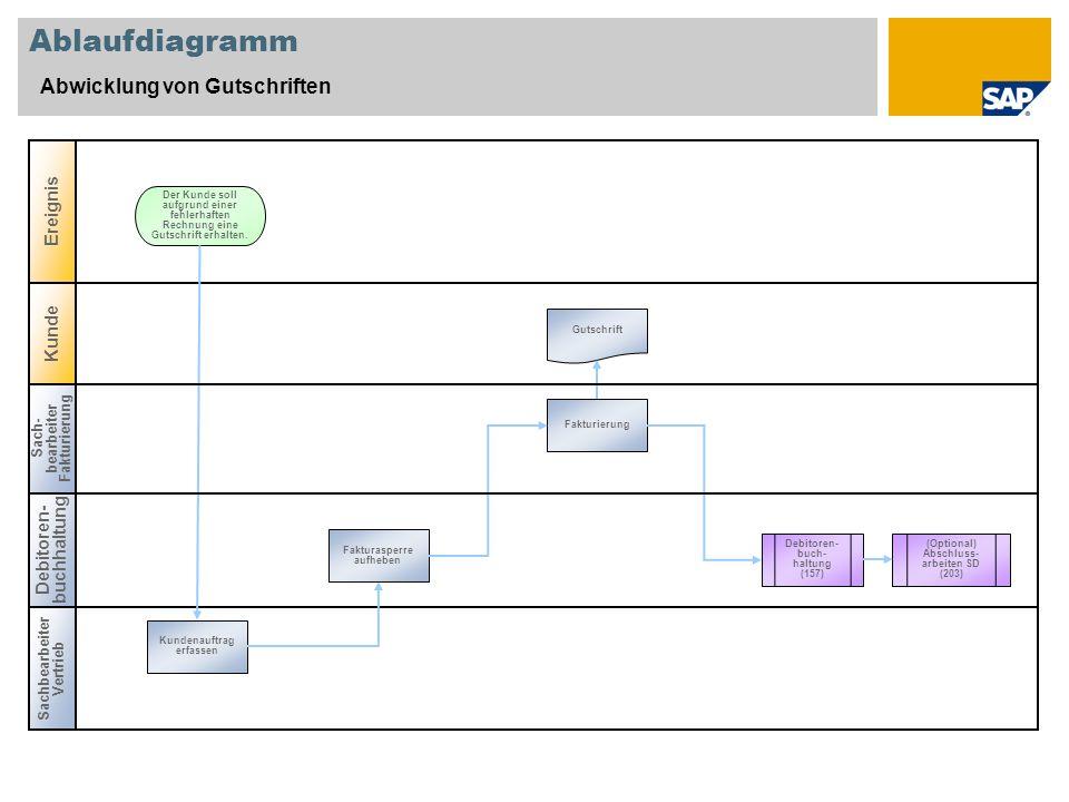 Ablaufdiagramm Abwicklung von Gutschriften Ereignis Kunde