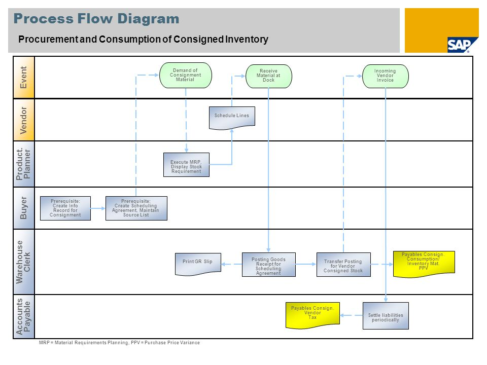 Process Flow Diagram Procurement and Consumption of Consigned Inventory. Event. Demand of Consignment Material.