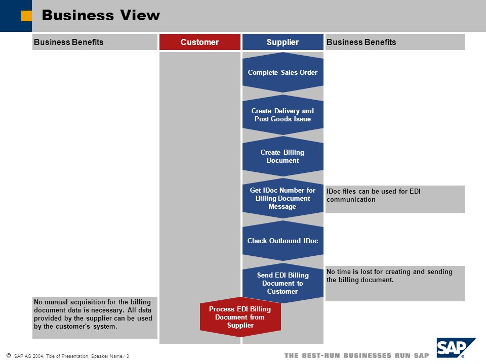 Business View Business Benefits Customer Supplier Business Benefits