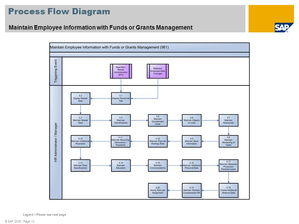 Process Flow Diagram Maintain Employee Information with Funds or Grants Management. See template 578_Scenario_Oververview.zip.