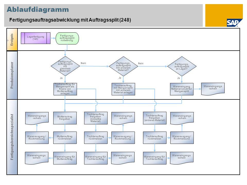 Ablaufdiagramm Fertigungsauftragsabwicklung mit Auftragssplit (248)