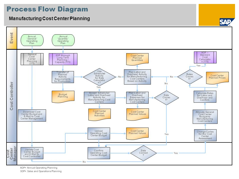 Process Flow Diagram Manufacturing Cost Center Planning Event