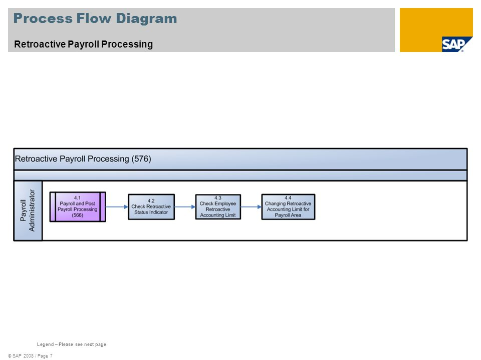 Process Flow Diagram Retroactive Payroll Processing