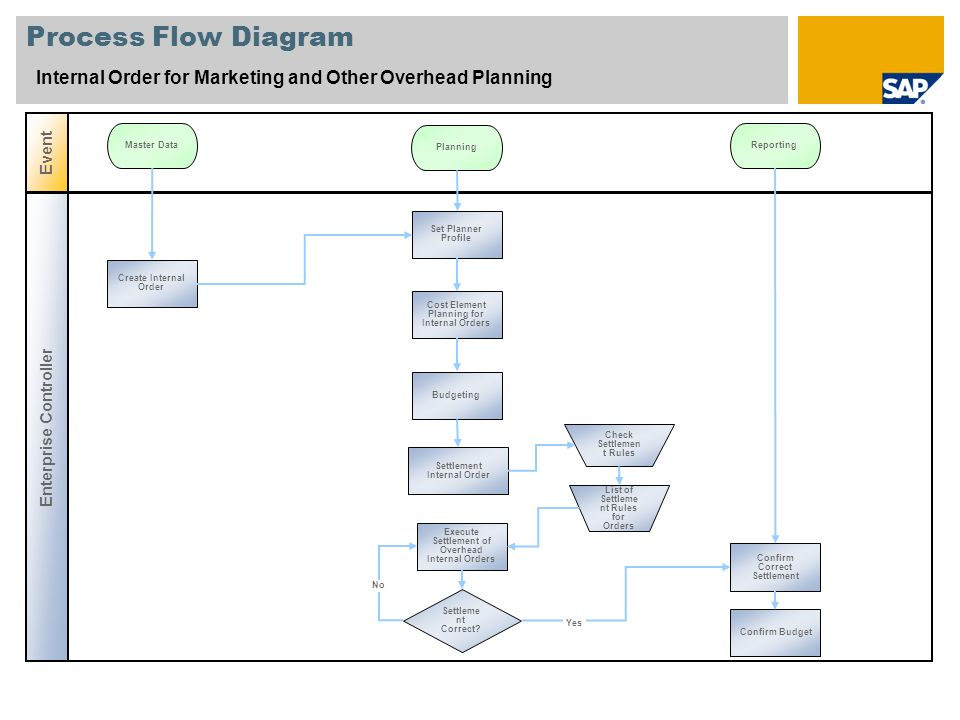 Process Flow Diagram Internal Order for Marketing and Other Overhead Planning. Event. Master Data.