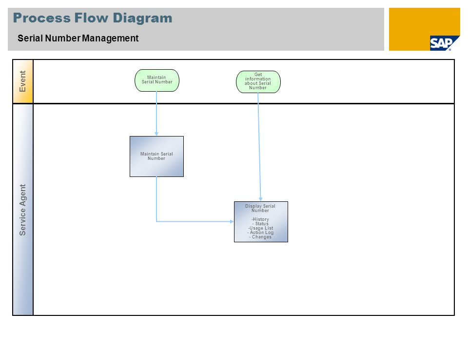 Process Flow Diagram Serial Number Management Event Service Agent