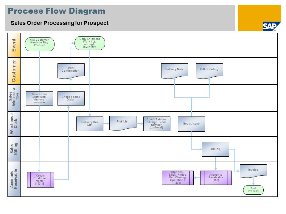 Process Flow Diagram Sales Order Processing for Prospect Event